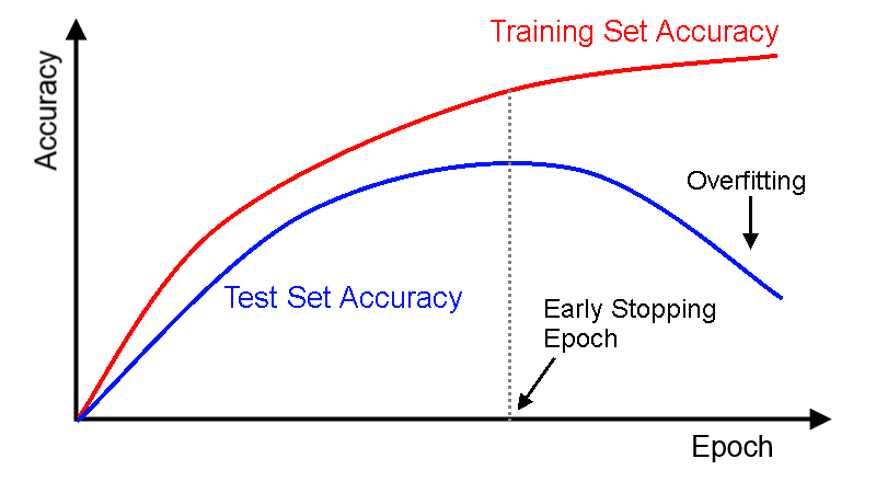 How to generate Accuracy Curve by Epoch to detect Overfitting with Training  & Validation Data - KNIME Analytics Platform - KNIME Community Forum